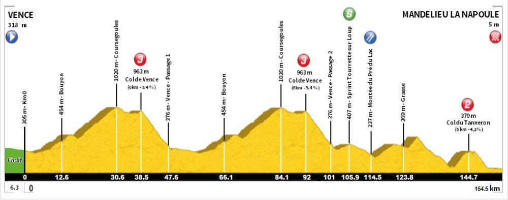 Parcours des courses - Page 8 Profil_etape1