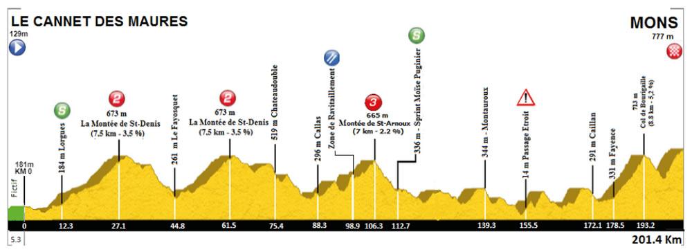 Parcours des courses - Page 8 Profil_etape2
