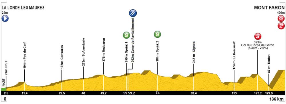 Parcours des courses - Page 8 Profil_etape3